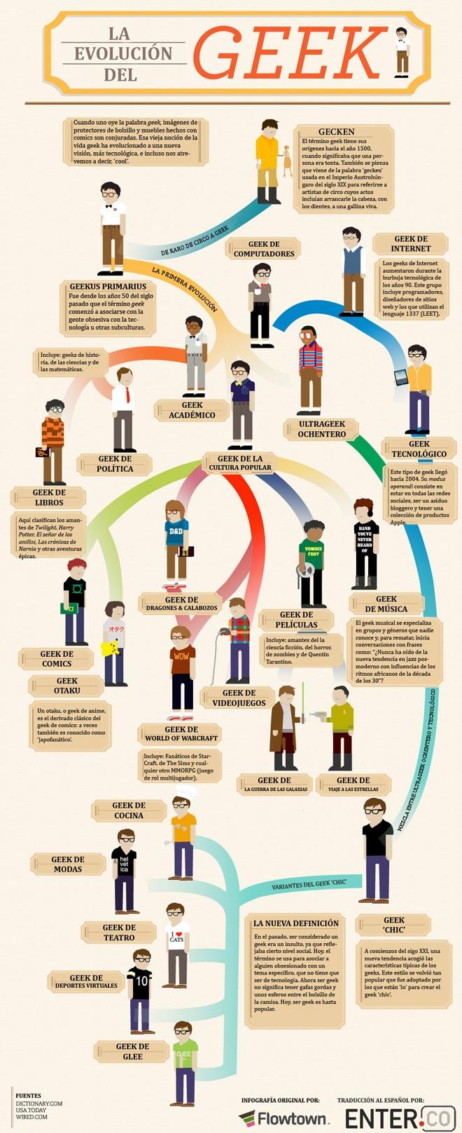 La evolución del geek