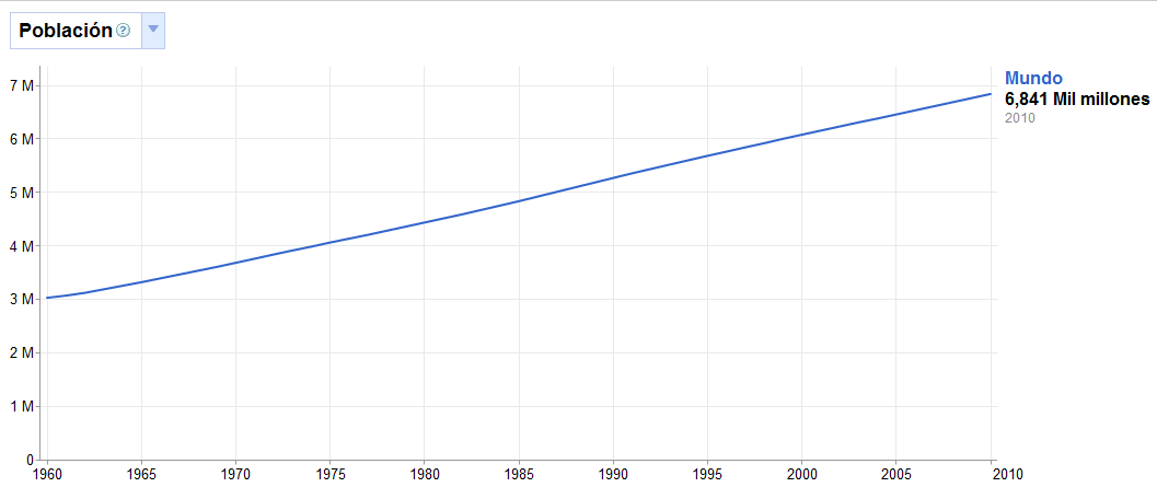 Población Mundial en Google